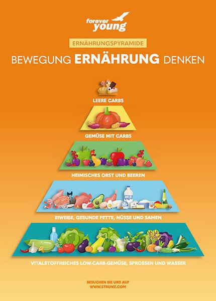 forever young Ernährungspyramide